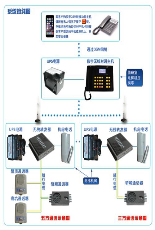 产品:电梯无线对讲  电梯ic卡 型号: 规格:济南电梯五方通话 品牌