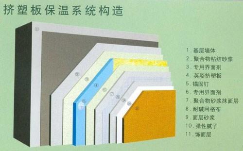 优质挤塑板批发_铝塑板相关